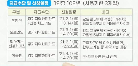 경기도 2차 재난지원금 신청 방법 관련 이미지이