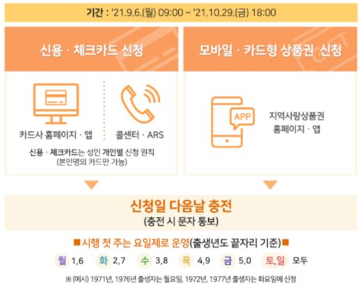 신용.체크카드&모바일.카드형 상품권 온라인 신청 방법