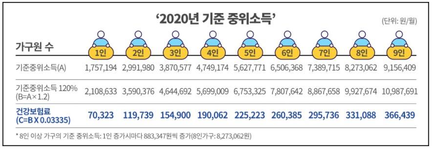 청년 구직활동지원금 기준중위소득120%이하