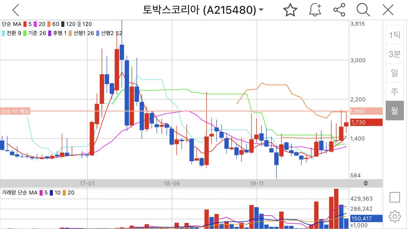 토박스코리아 월봉 주가 변동 흐름 차트