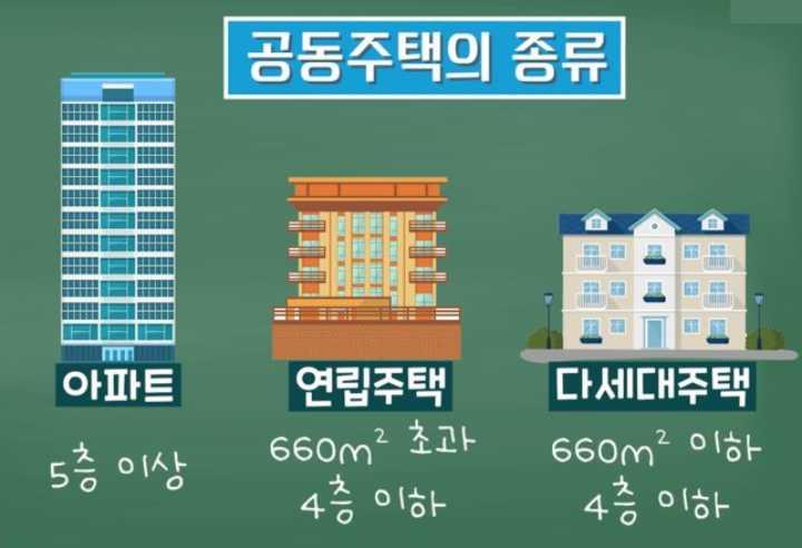 공동주택-종류