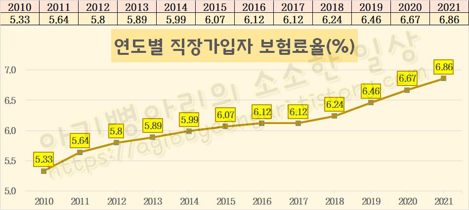 직장가입자보험료율