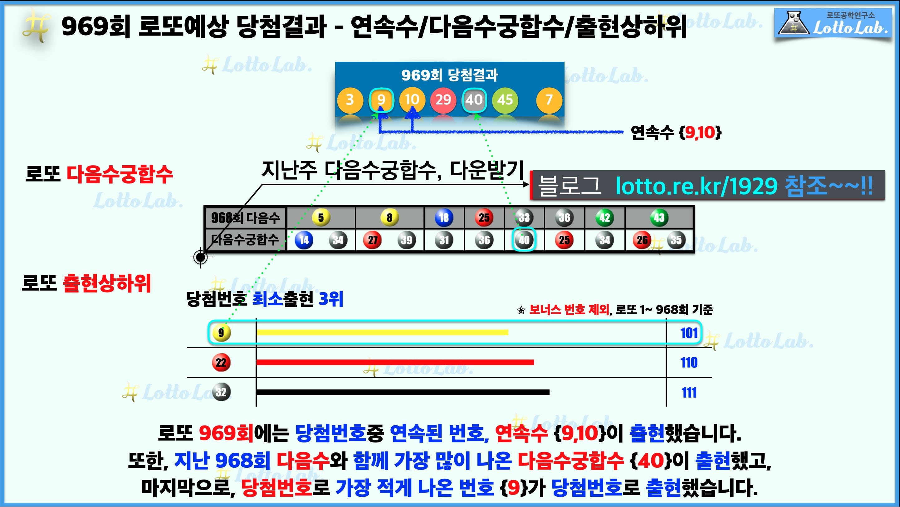 로또랩 로또969 예상결과 - 연속수 다음수궁합수 출현상하위