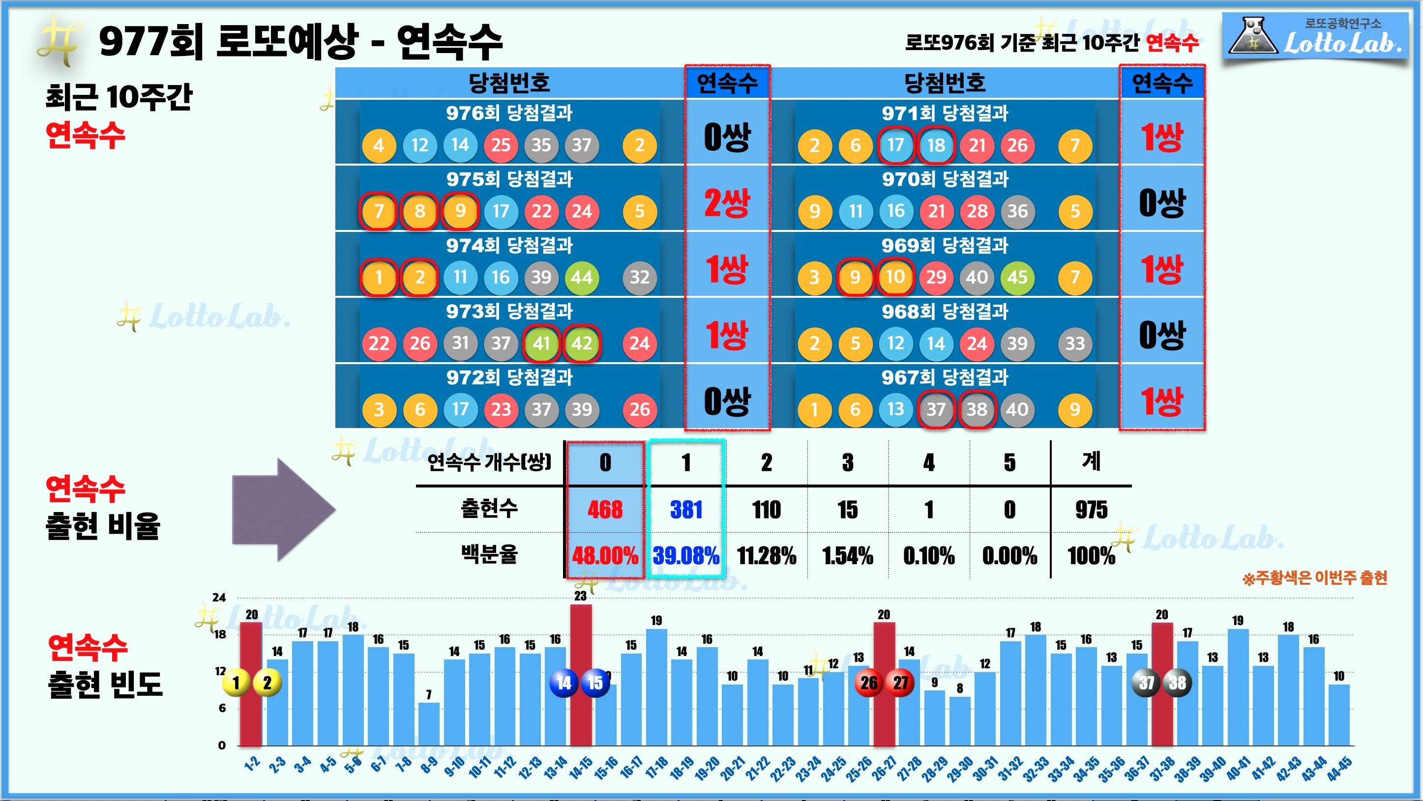 로또랩 로또977 당첨 번호 예상 - 연속수