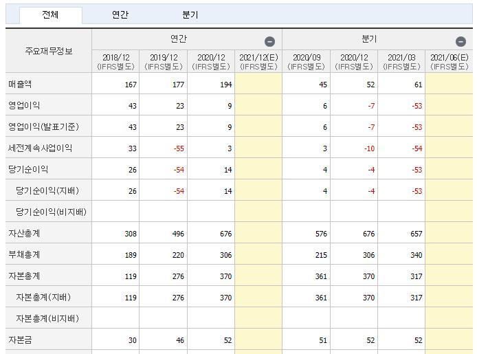 한국비엔씨 재무제표