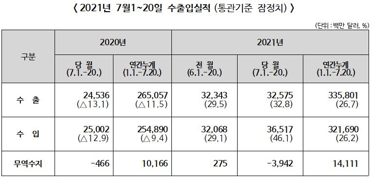 ▲ 2021년 7월1~20일 수출입실적(통관기준 잠정치)
