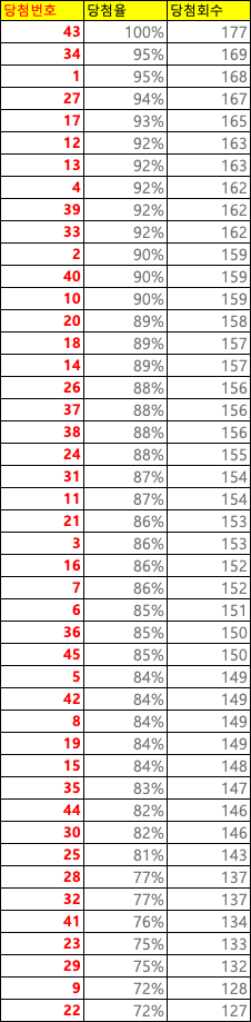 로또당첨-많은번호-리스트