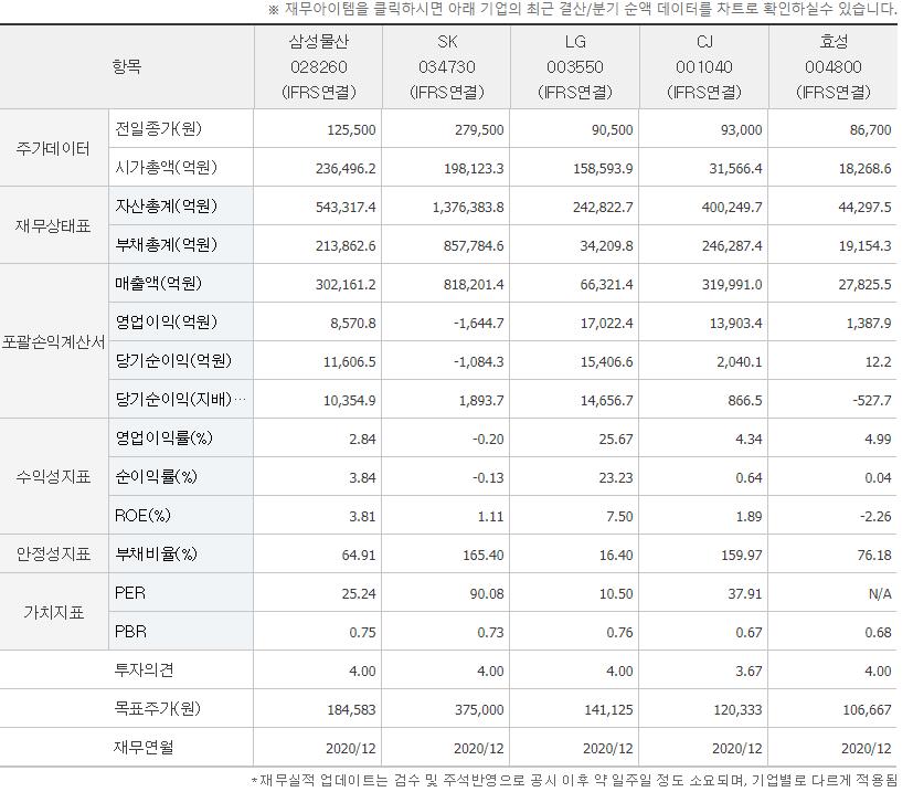 삼성물산 타기업 비교