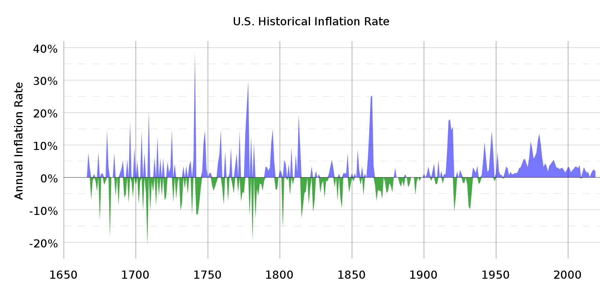 디플레이션 deflation 시기에 투자하는 방법