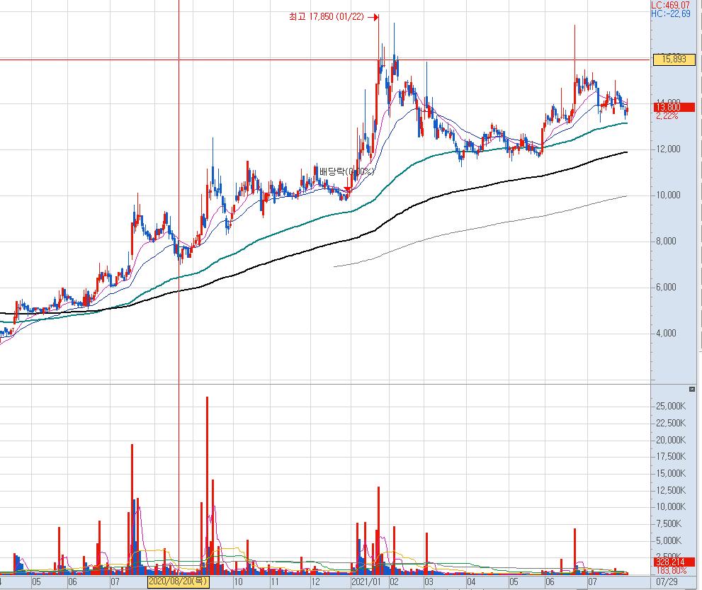 동아화성 일봉 차트