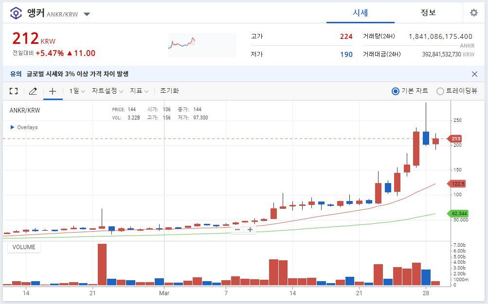 업비트의 앵커(ANKR) - 일봉 시세 차트