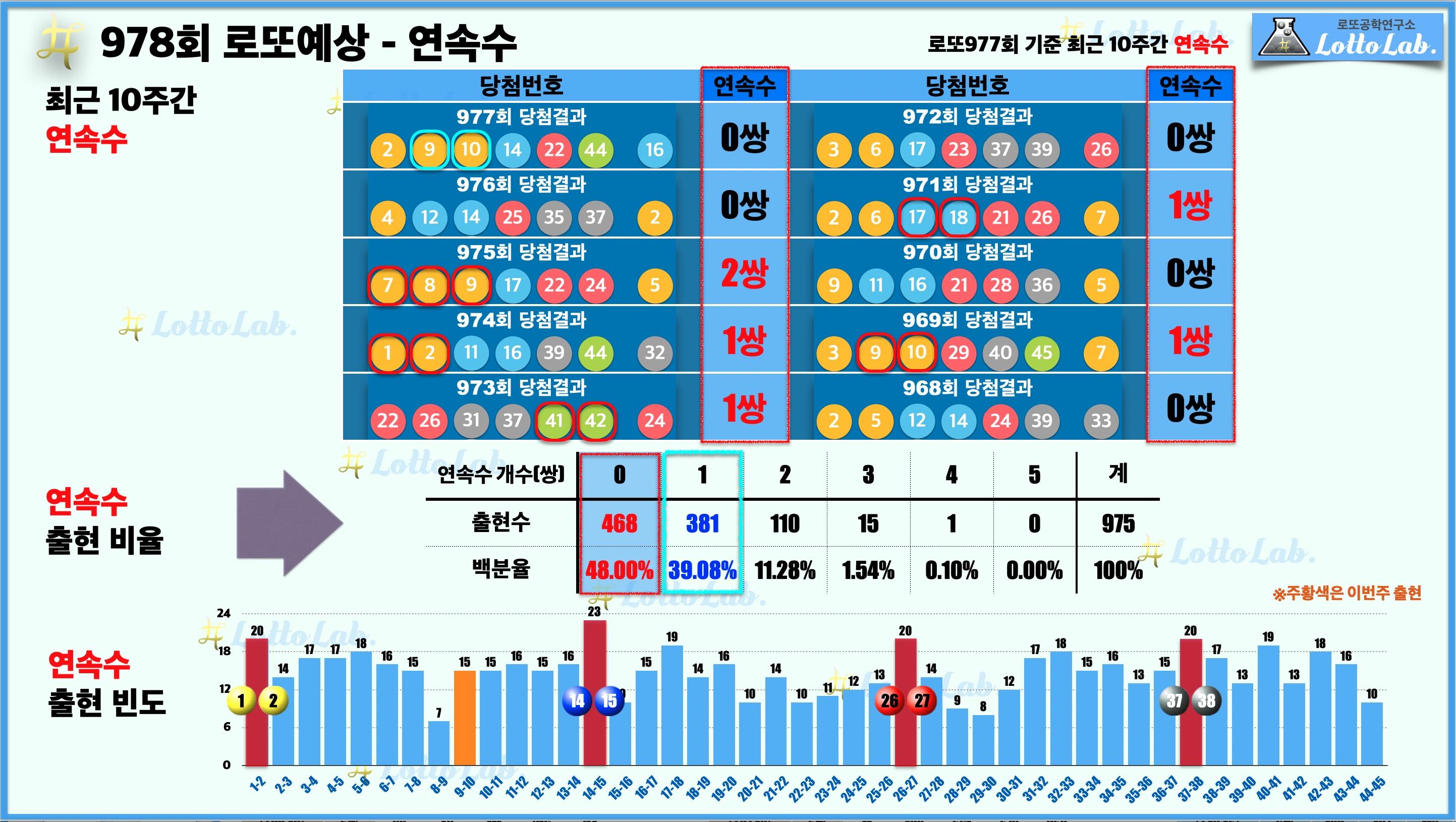 로또랩 로또978 당첨 번호 예상 - 연속수