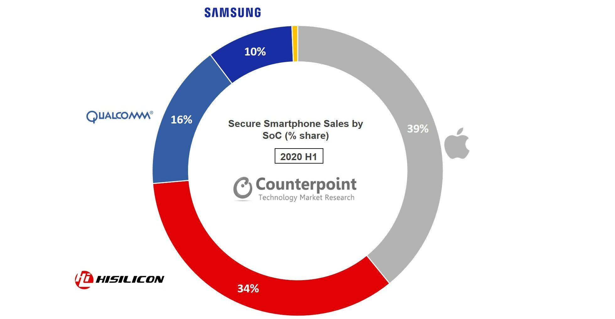 '스마트폰 임베디드 보안 갈수록 중요'...2021년 출시 스마트폰 38% 탑재 예상