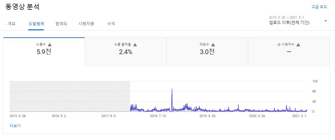 집밥 백선생 김밥 만들기 동영상 분석 도달범위