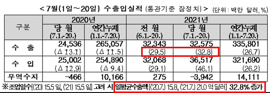 7월 20일까지의 한국 수출입 통계를 나타낸 표