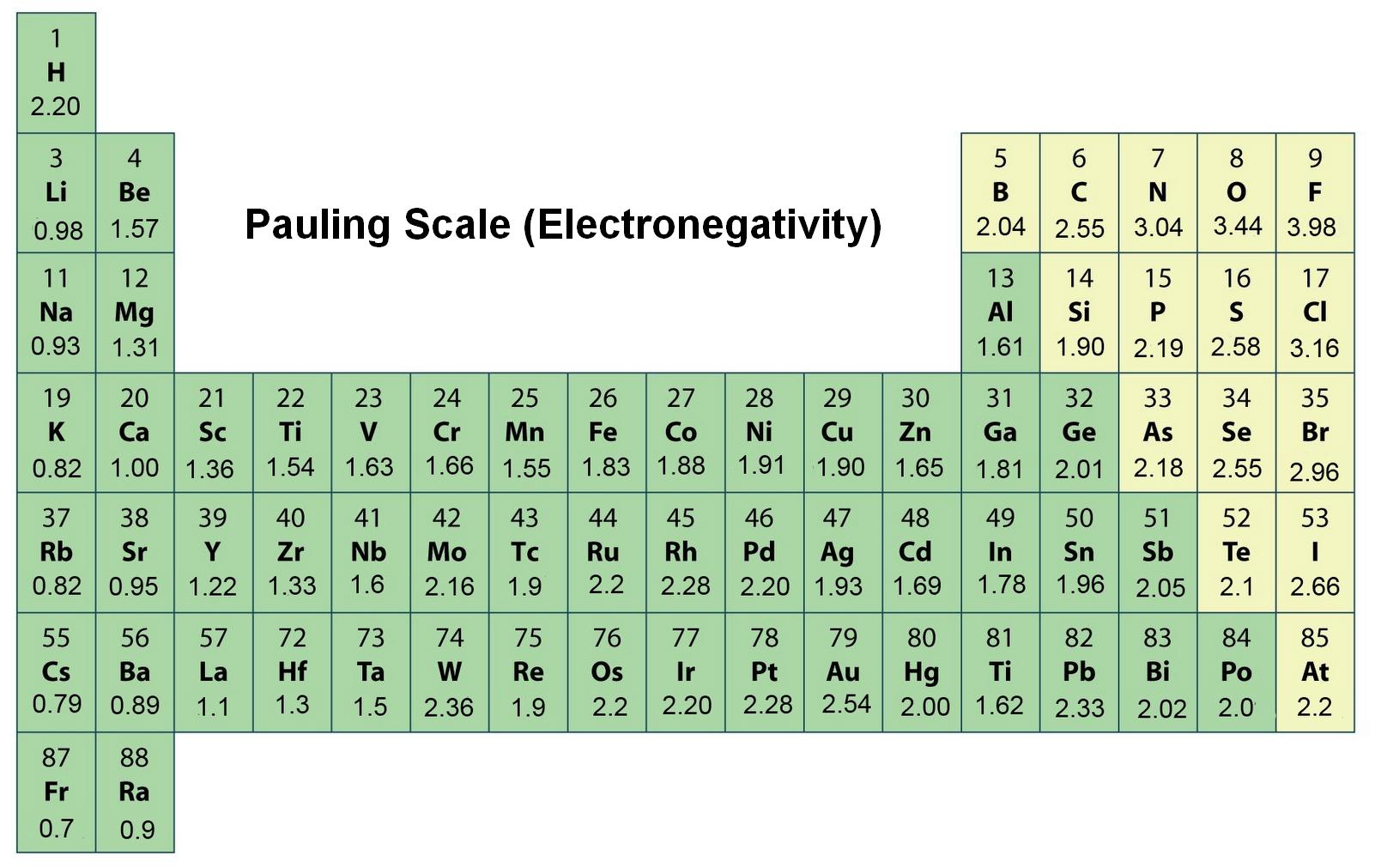 전기음성도(Electronegativity)의 뜻과 개념