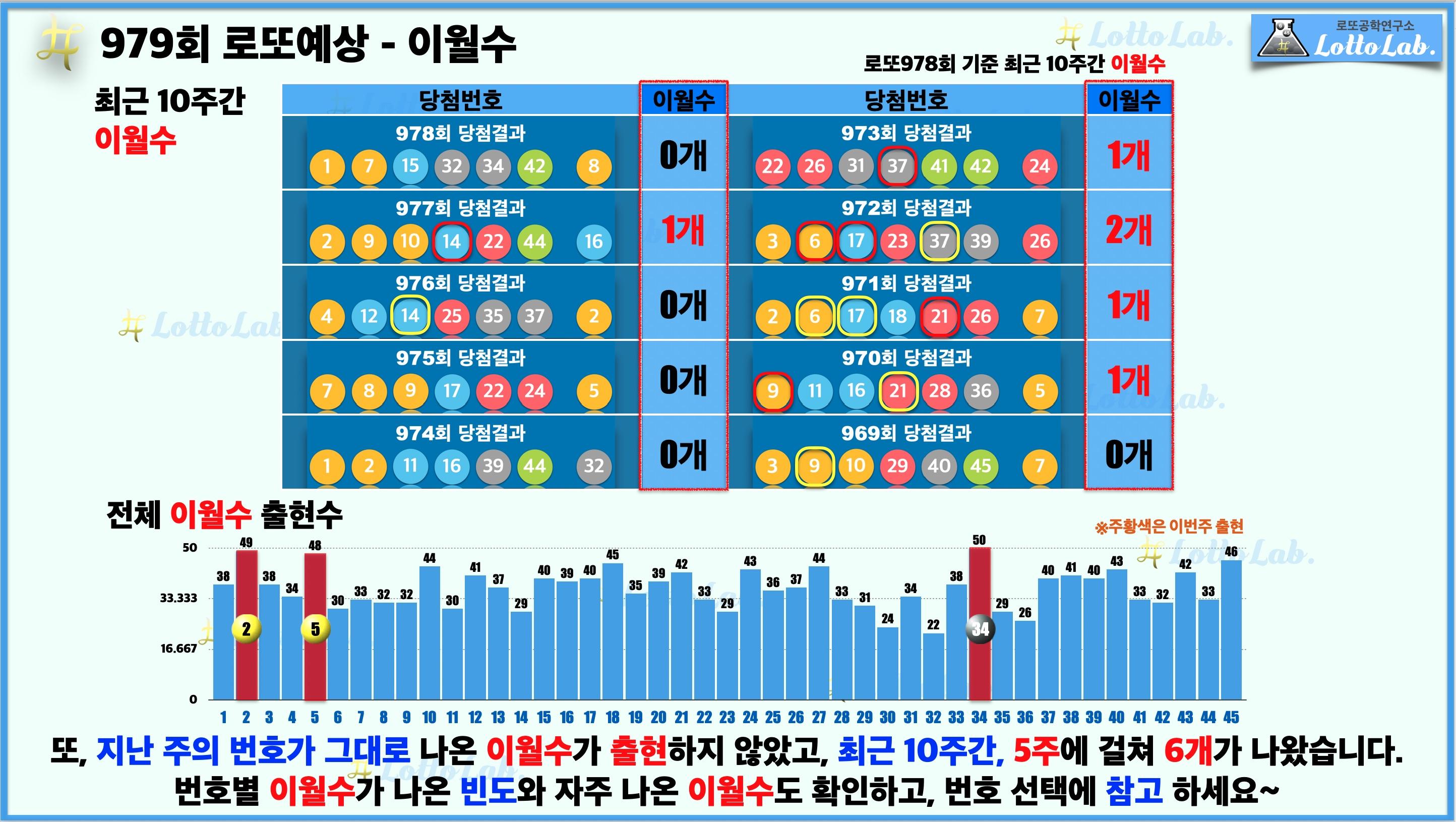 로또랩 로또979 당첨 번호 예상 - 이월수