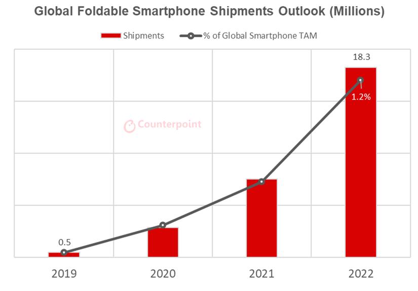 2021년 1분기 스마트폰 출하량 24% 증가...폴더블 스마트폰은 갈길 멀어