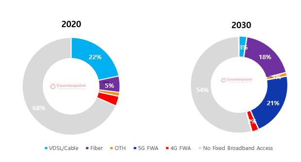 2030년 전 세계 고정 광대역 36%가 FWA 예상...연평균 23.68% 성장 전망