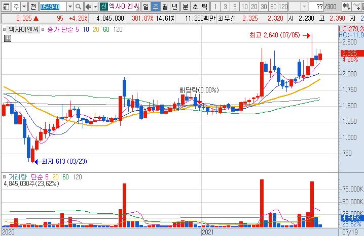 엑사이엔씨-주가-차트