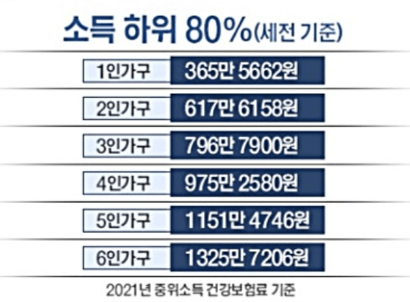 세전-소득-하위-80%-중위소득-200%-기준
