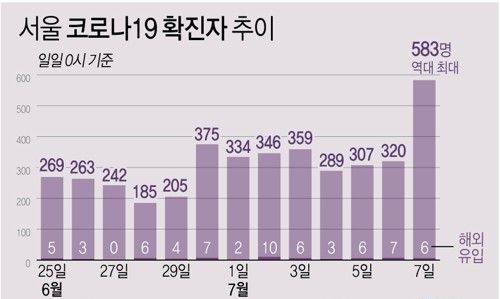 서울의 최근 코로나19 확진자수 현황