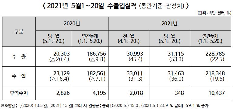 ▲ 2021년 5월1~20일 수출입실적(통관기준 잠정치)