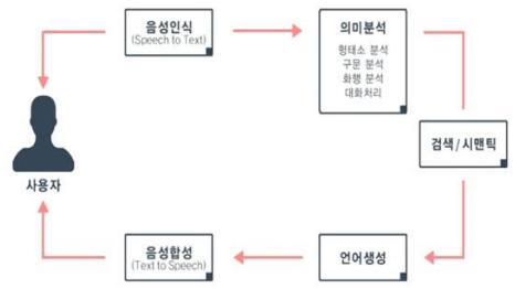 텍스트마이닝-처리기술-예시