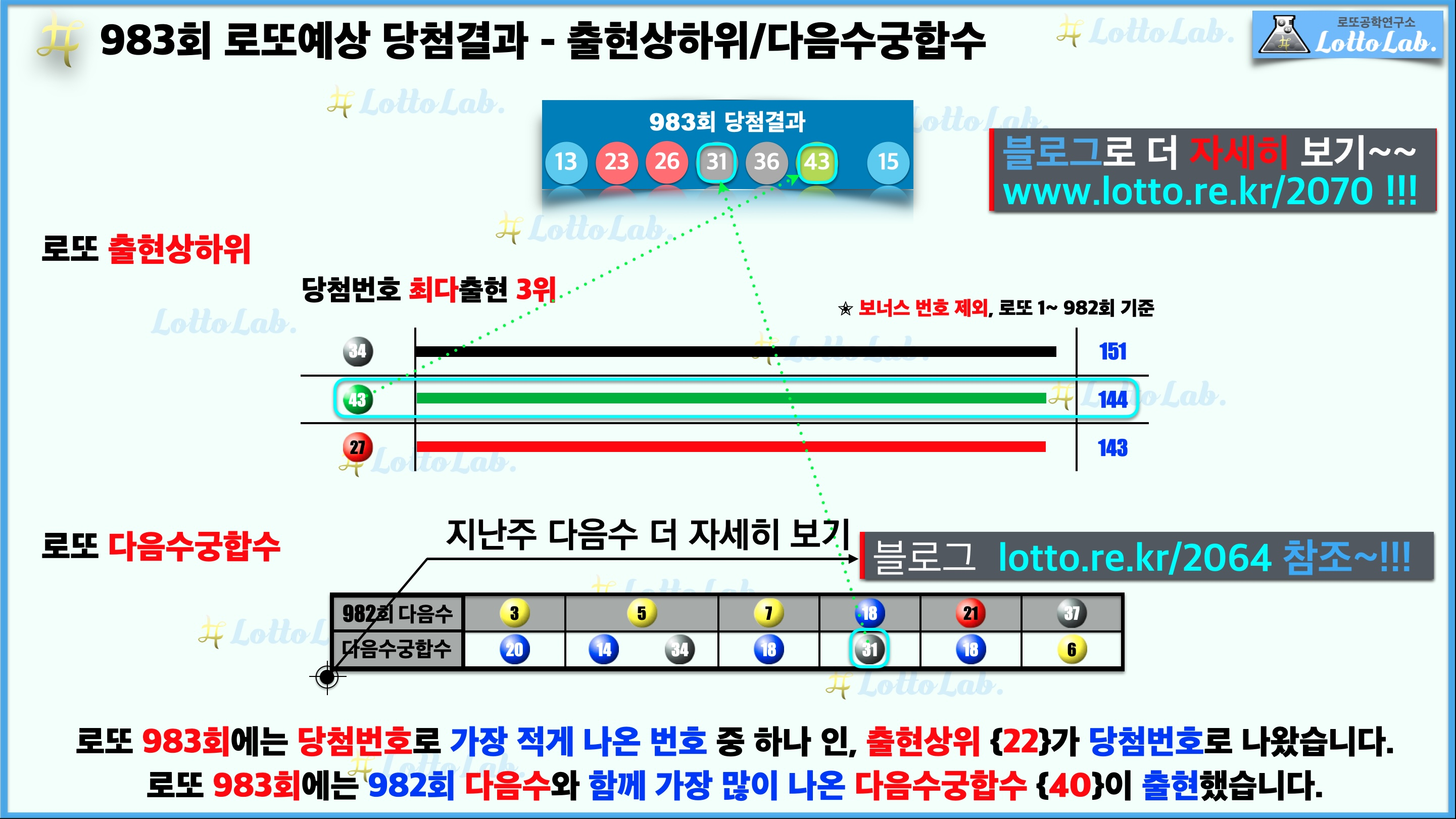 로또랩 로또983 예상결과 - 출현상하위 다음수궁합수