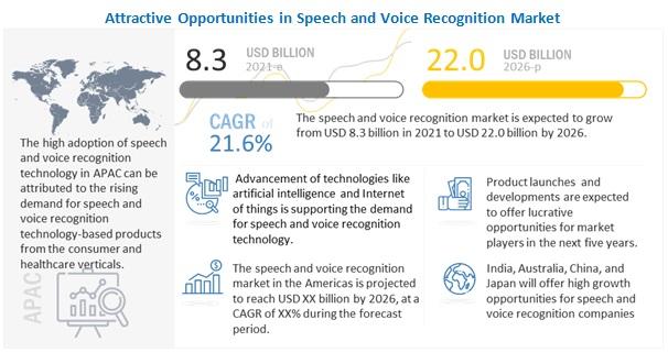 2026년까지 음성 인식 시장 21.6% 성장...스마트 기기와 인공 지능이 시장 견인