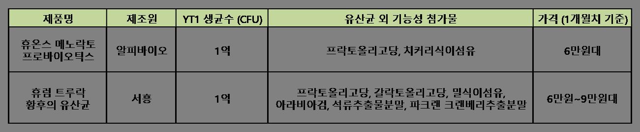 휴온스 메노락토 프로바이오틱스 휴럼 트루락 황후의 유산균 비교 분석표