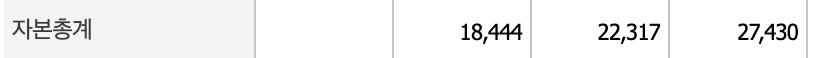 HDC현대산업개발 자본총계