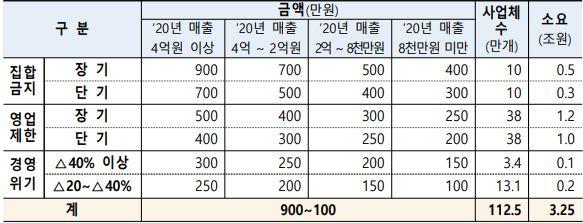 소상공인-5차-재난지원금-지급표