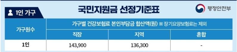1인가구-선정기준표