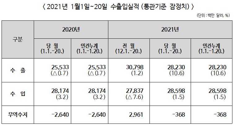 ▲ 2021년 1월 1~20일 수출입실적(통관기준 잠정치)