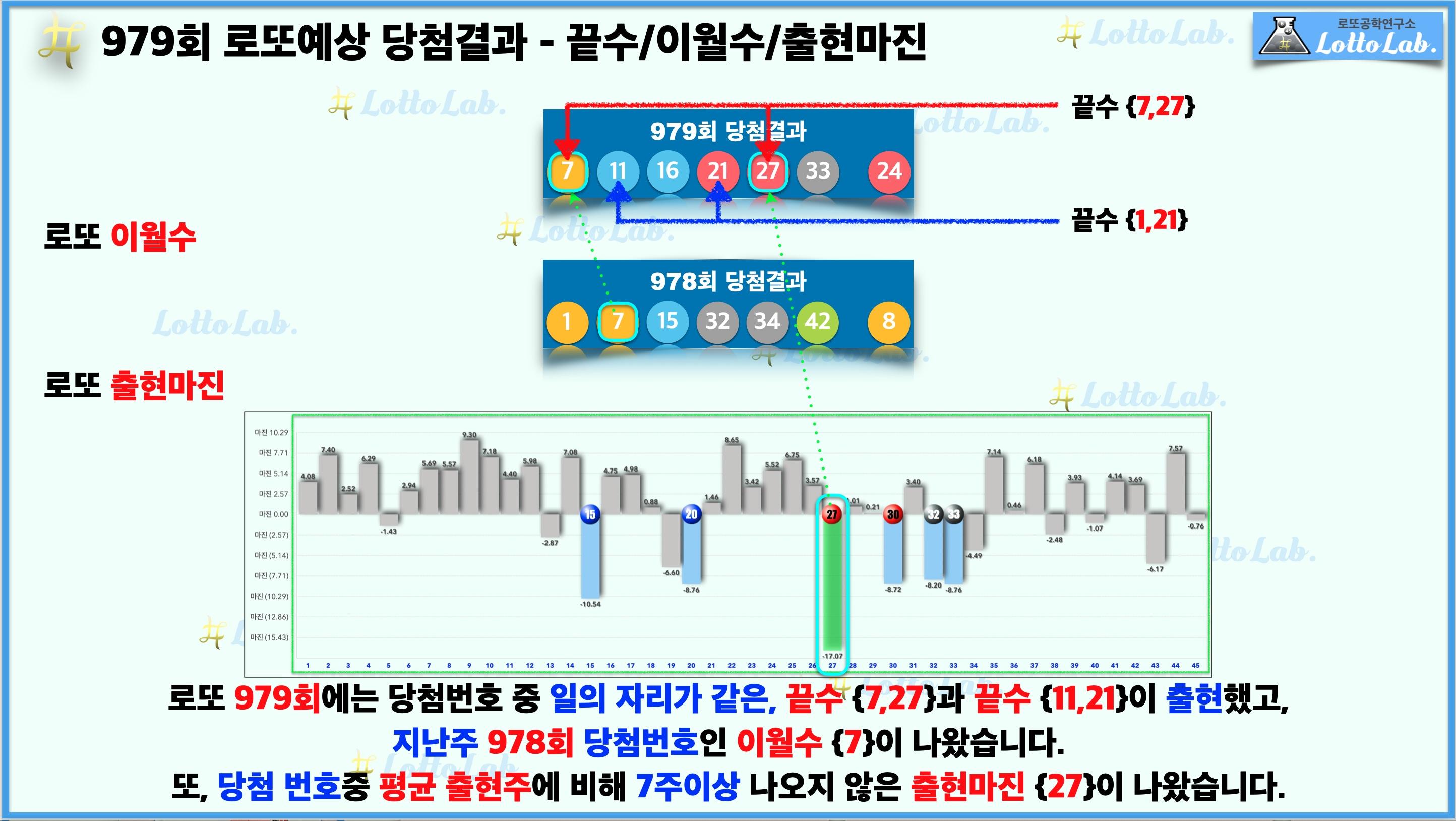로또랩 로또979 예상결과 - 끝수 이월수 출현마진