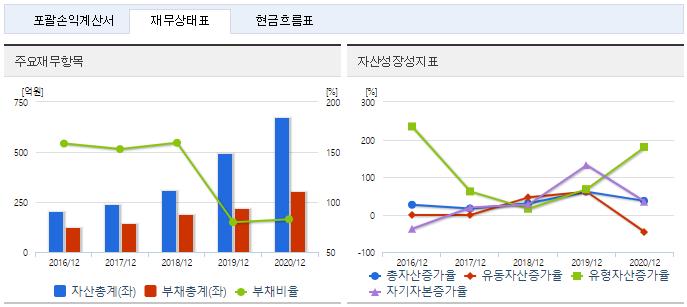 한국비엔씨 재무정보