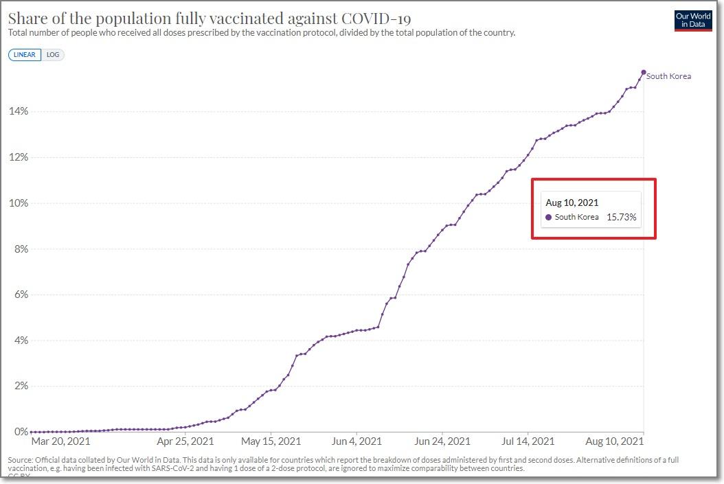 8월10일-기준-한국의-백신접종률