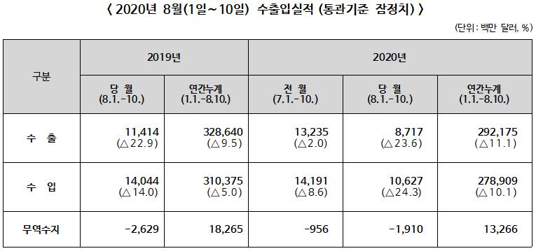▲ 2020년 8월(1일∼10일) 수출입실적(통관기준 잠정치)