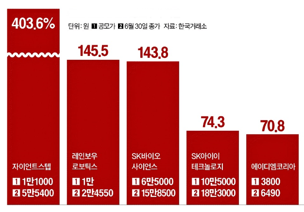 21년 상반기 상장 주가 상승 종목