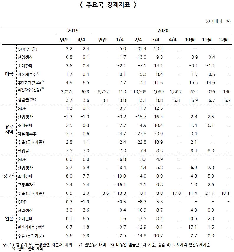 ▲ 주요국 경제지표