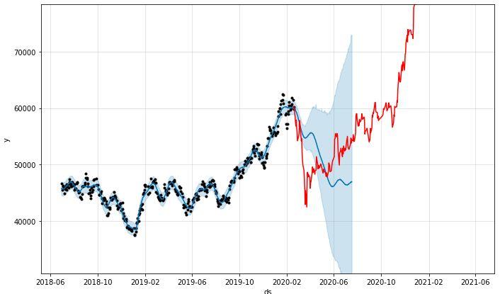 2/18일까지의 삼성전자 주가를 기준으로 미래 예측 (예측 주가 파란색 실선, 실제 주가 붉은섹 실선)
