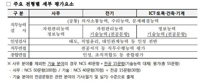 한국전력공사 채용공고