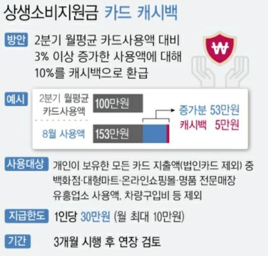상생-소비지원금-5차-재난지원금-캐시백-정리