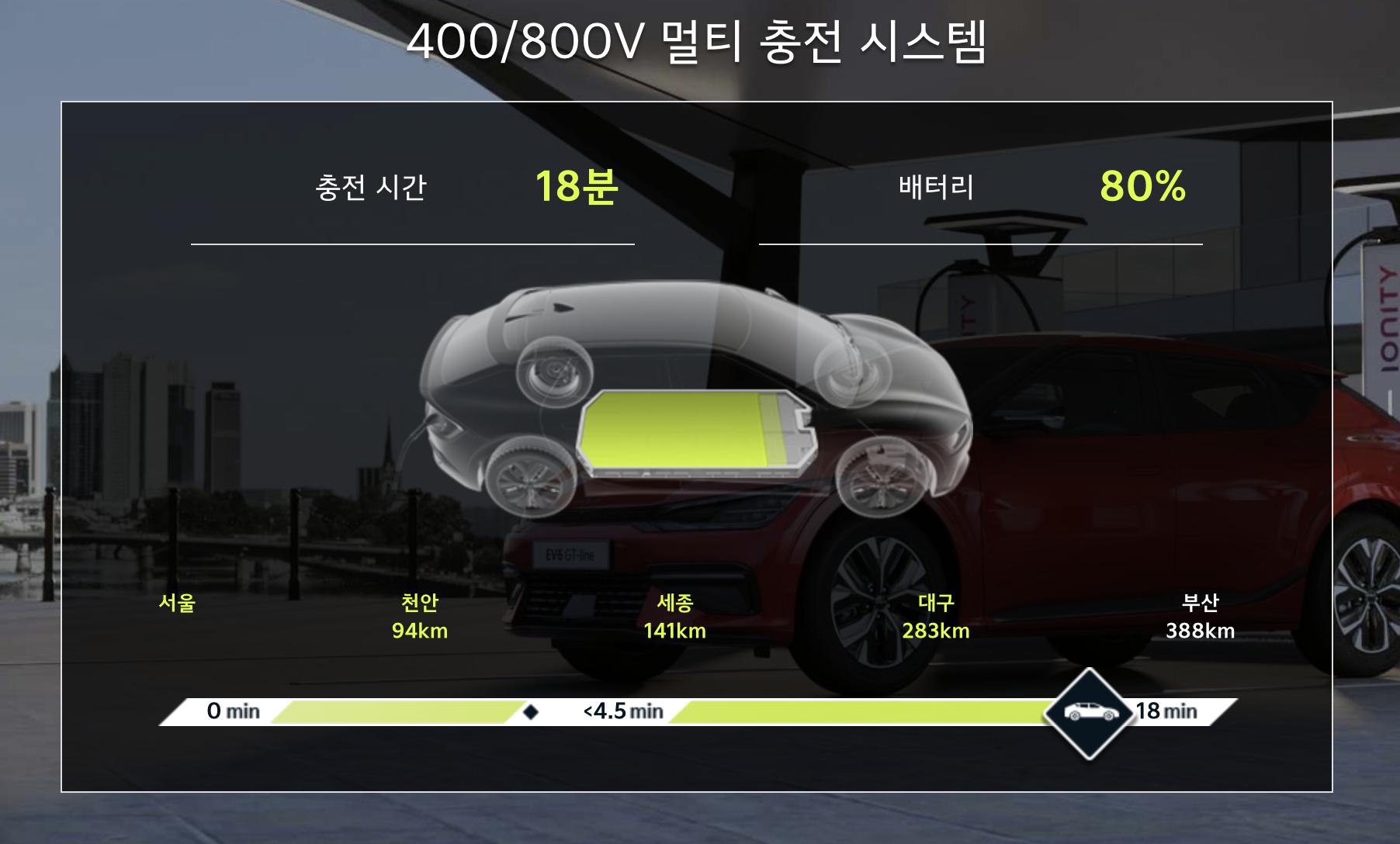 배터리-충전시간-기아ev6