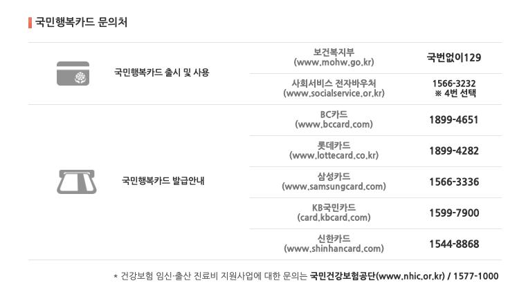 국민행복카드_문의처