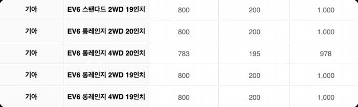 ev6-서울시보조금표