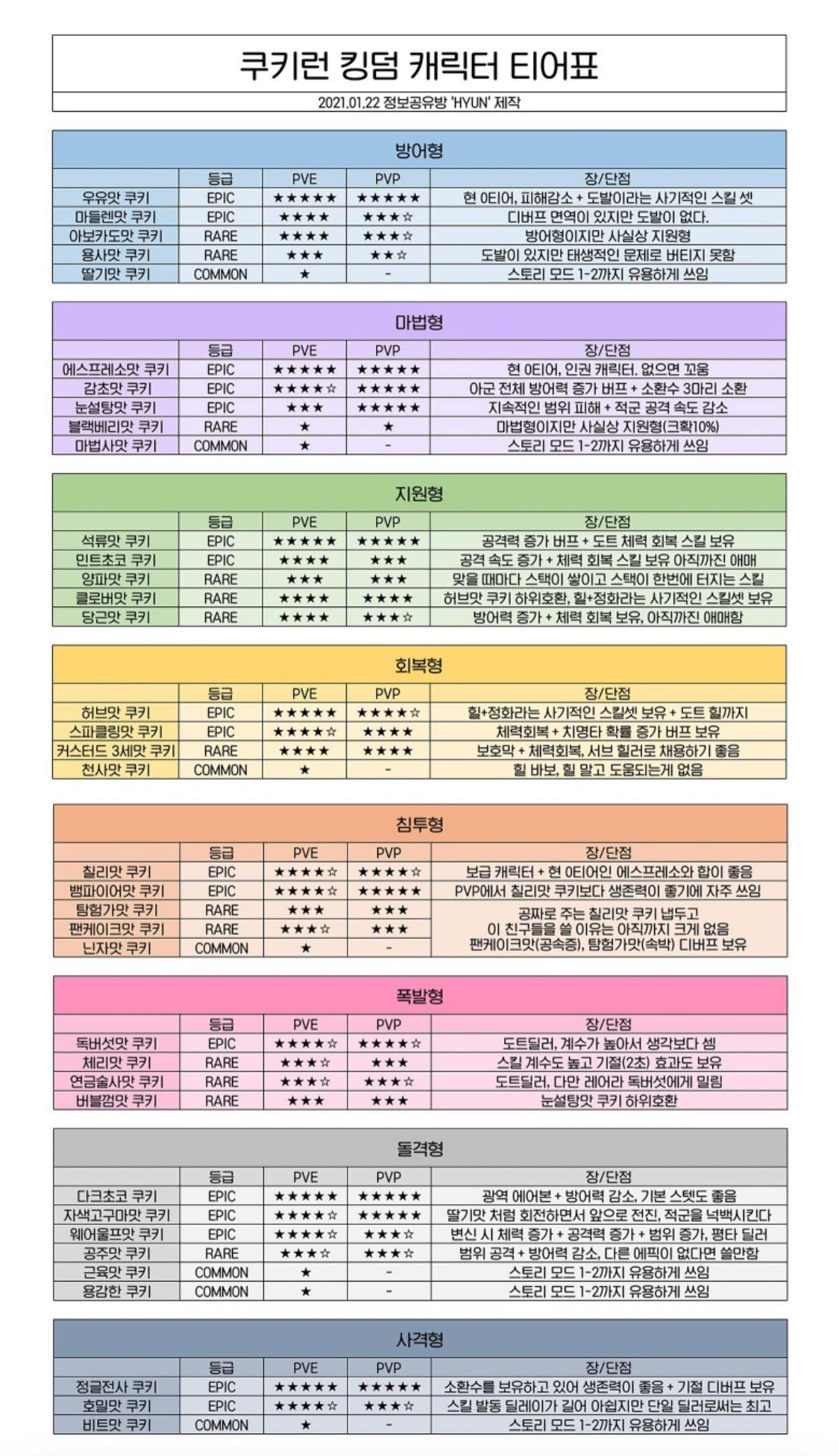 쿠키런 킹덤 등급표와 토핑 셋팅 추천(2021년1월기준)