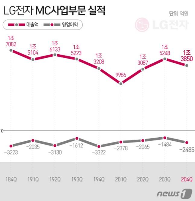 LG전자 MC사업부문 실적 그래프