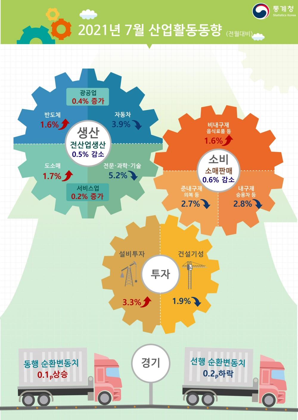 ▲ 2021년 7월 산업활동동향(전월대비)